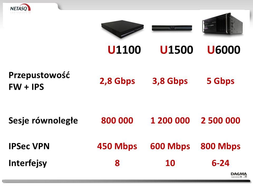 U1100 U1500 U6000 Przepustowość FW + IPS 2,8 Gbps 3,8 Gbps 5 Gbps