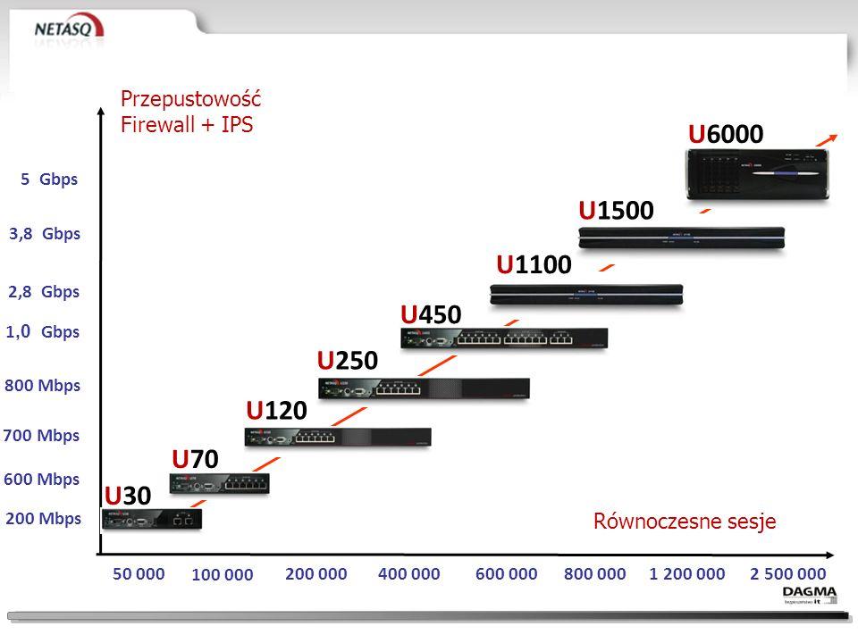 U6000 U1500 U1100 U450 U250 U120 U70 U30 Przepustowość Firewall + IPS