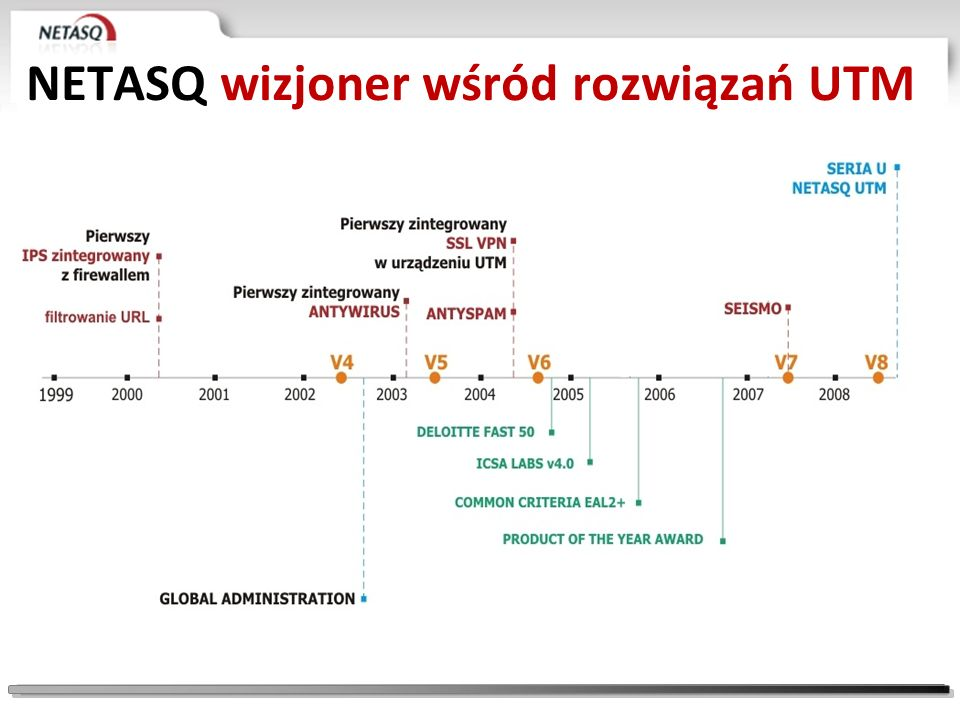NETASQ wizjoner wśród rozwiązań UTM