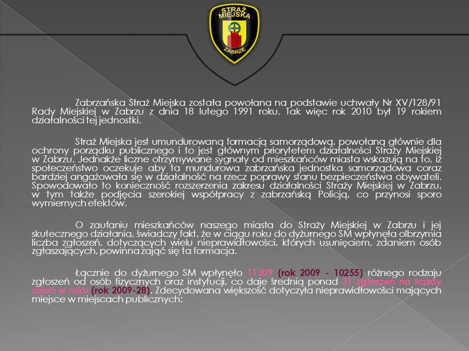 Zabrzańska Straż Miejska została powołana na podstawie uchwały Nr XV/128/91 Rady Miejskiej w Zabrzu z dnia 18 lutego 1991 roku.