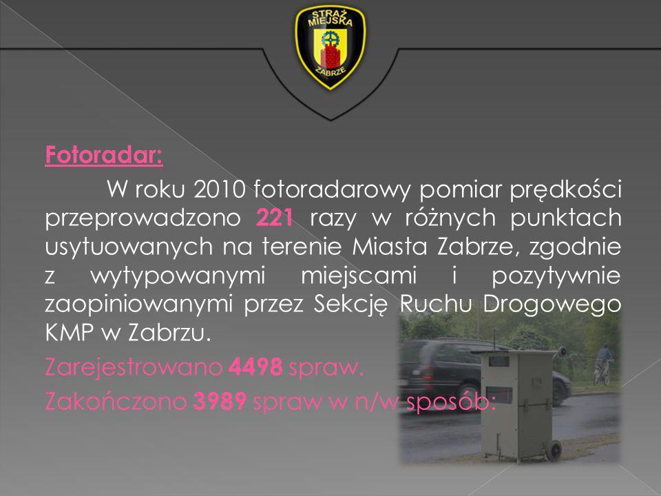 Fotoradar: W roku 2010 fotoradarowy pomiar prędkości przeprowadzono 221 razy w różnych punktach usytuowanych na terenie Miasta Zabrze, zgodnie z wytypowanymi miejscami i pozytywnie zaopiniowanymi przez Sekcję Ruchu Drogowego KMP w Zabrzu.