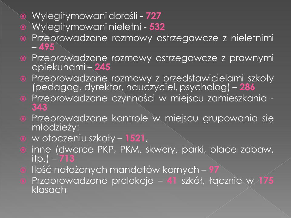 Wylegitymowani dorośli - 727