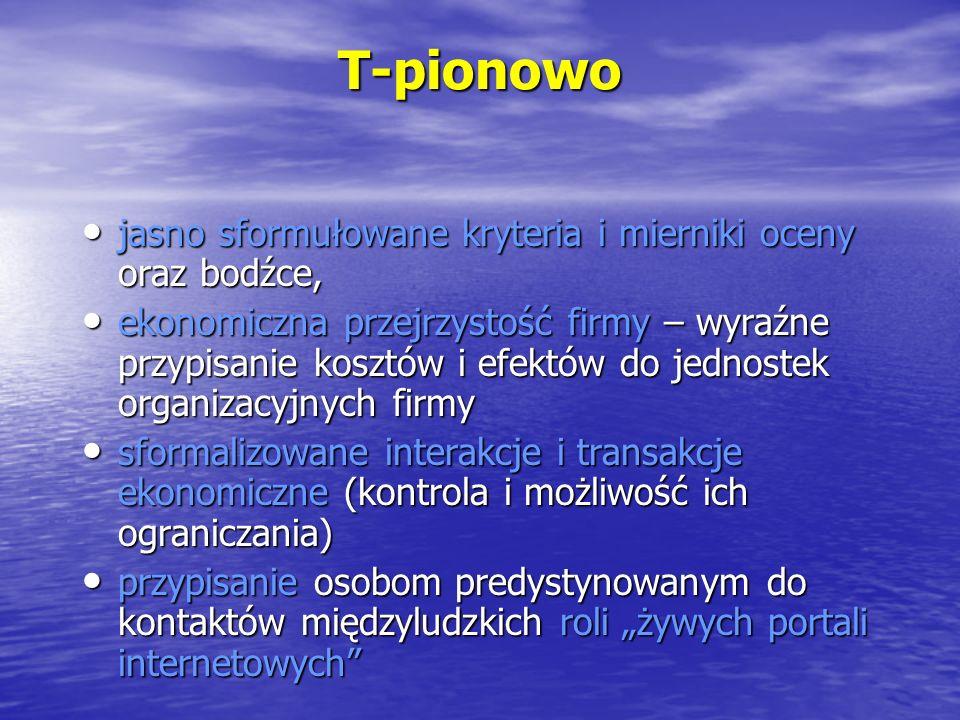 T-pionowo jasno sformułowane kryteria i mierniki oceny oraz bodźce,