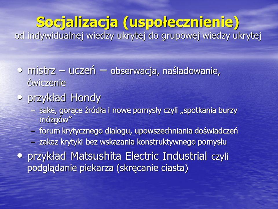 Socjalizacja (uspołecznienie) od indywidualnej wiedzy ukrytej do grupowej wiedzy ukrytej