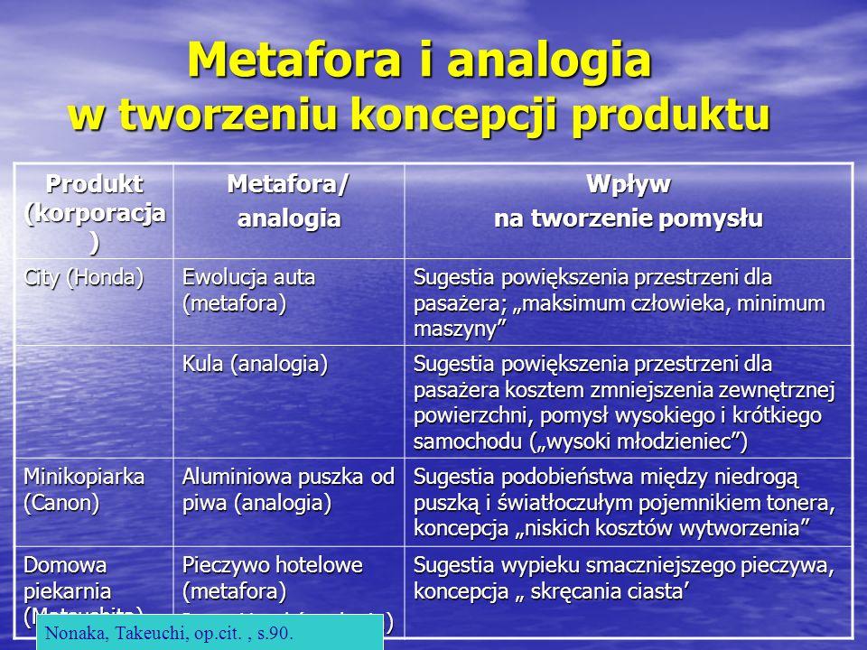 Metafora i analogia w tworzeniu koncepcji produktu