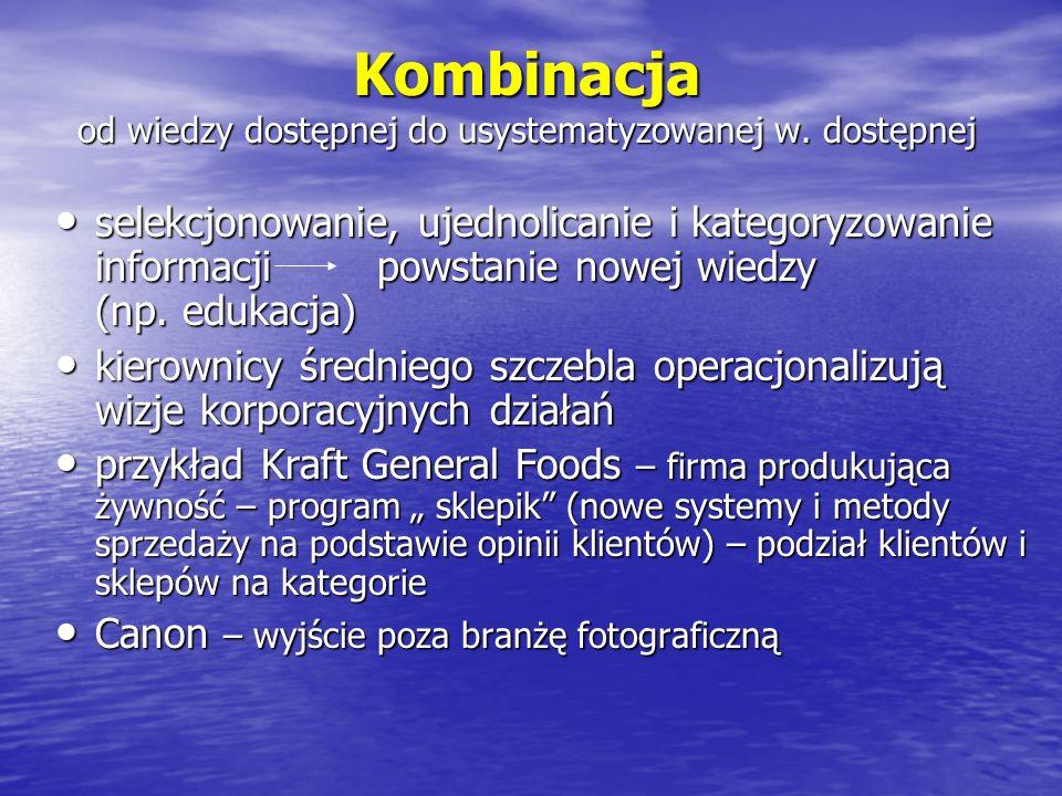 Kombinacja od wiedzy dostępnej do usystematyzowanej w. dostępnej