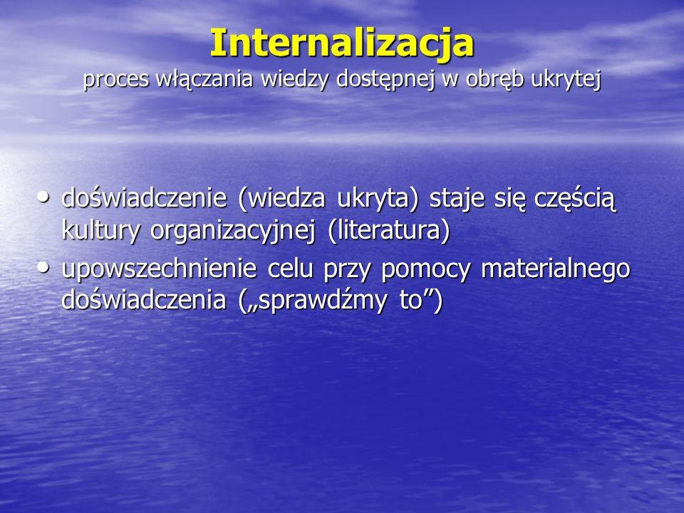 Internalizacja proces włączania wiedzy dostępnej w obręb ukrytej