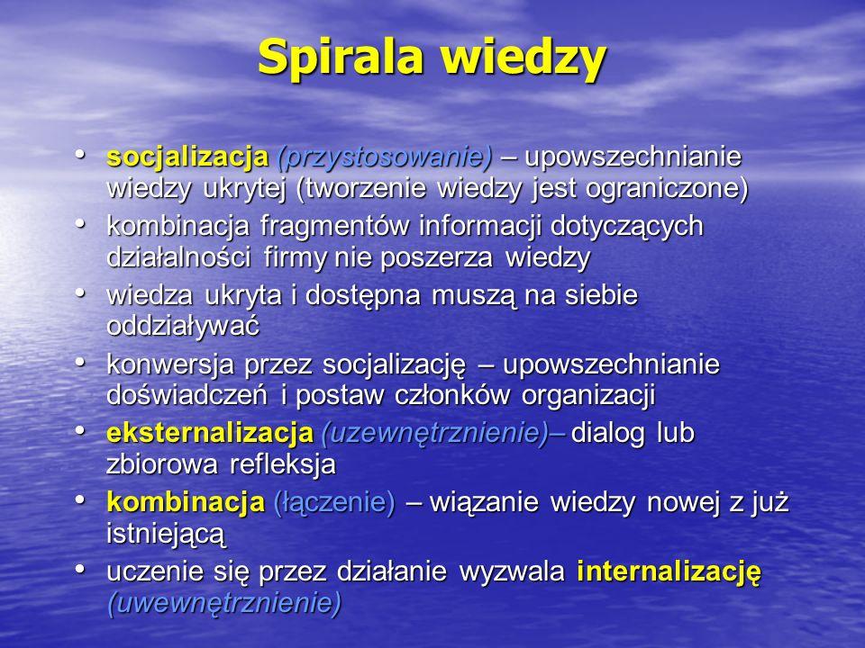 Spirala wiedzy socjalizacja (przystosowanie) – upowszechnianie wiedzy ukrytej (tworzenie wiedzy jest ograniczone)