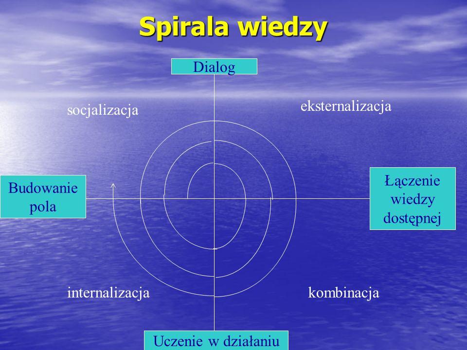 Spirala wiedzy Dialog eksternalizacja socjalizacja Łączenie wiedzy
