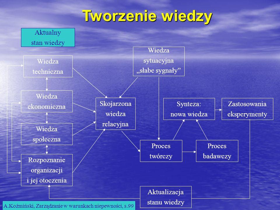 A.Koźmiński, Zarządzanie w warunkach niepewności, s.99