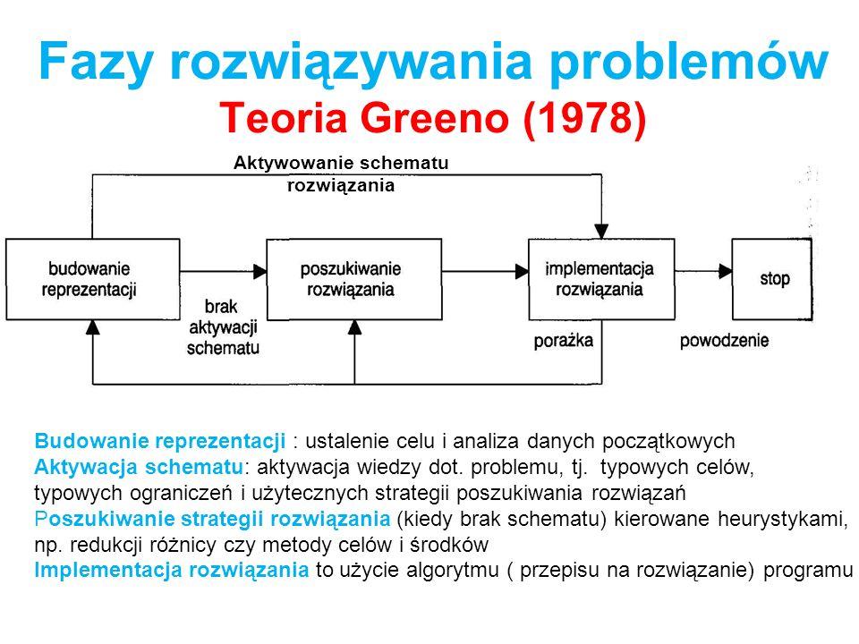 Fazy rozwiązywania problemów Teoria Greeno (1978)