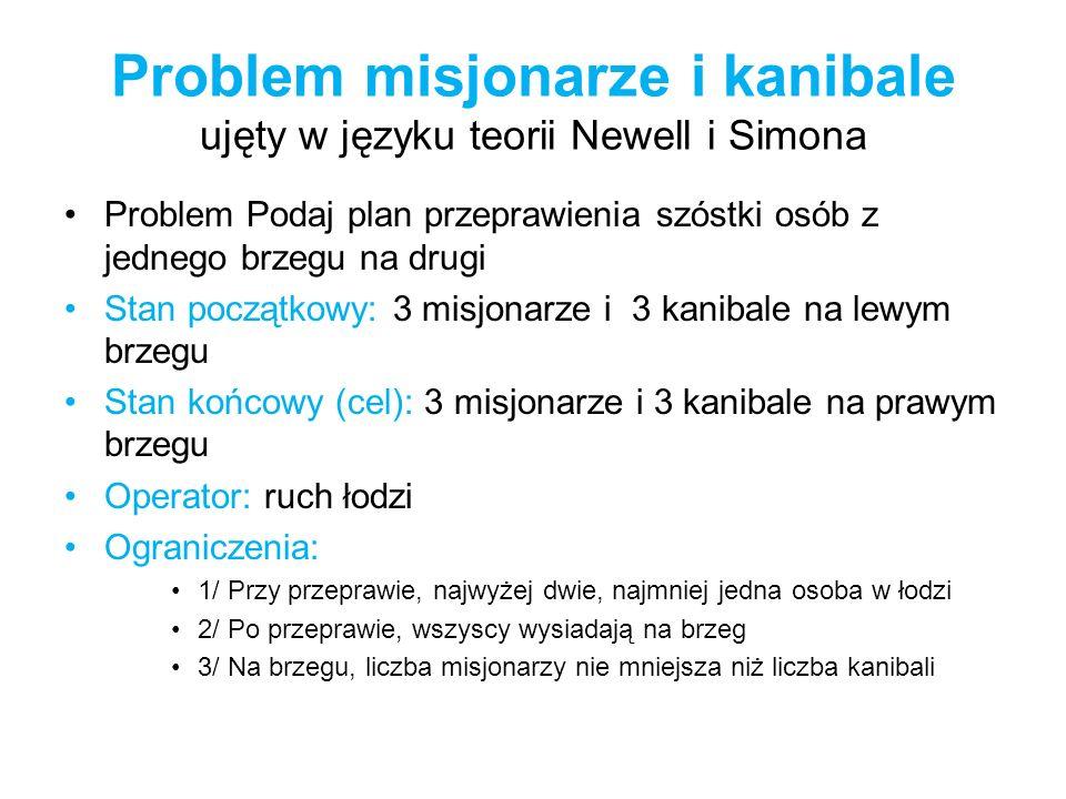 Problem misjonarze i kanibale ujęty w języku teorii Newell i Simona