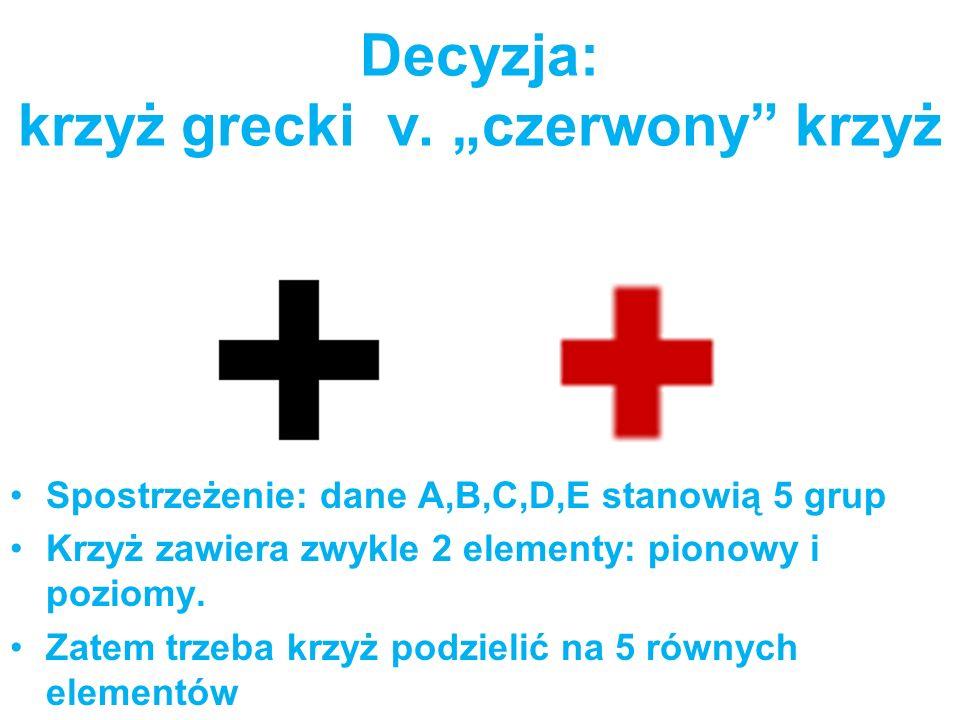 """Decyzja: krzyż grecki v. """"czerwony krzyż"""