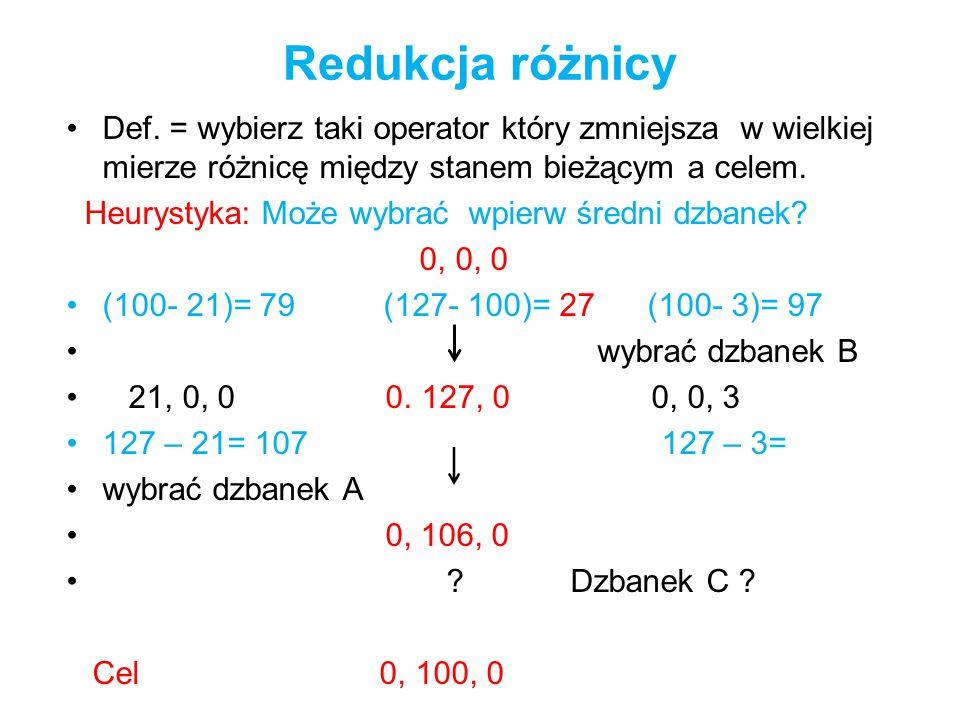 Redukcja różnicyDef. = wybierz taki operator który zmniejsza w wielkiej mierze różnicę między stanem bieżącym a celem.