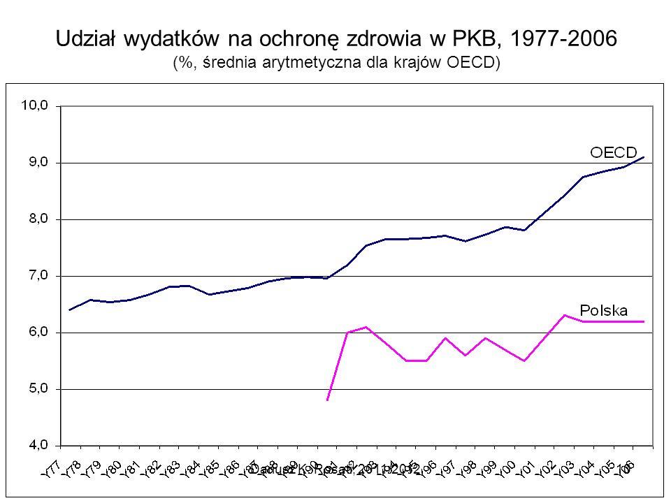 Udział wydatków na ochronę zdrowia w PKB, 1977-2006 (%, średnia arytmetyczna dla krajów OECD)