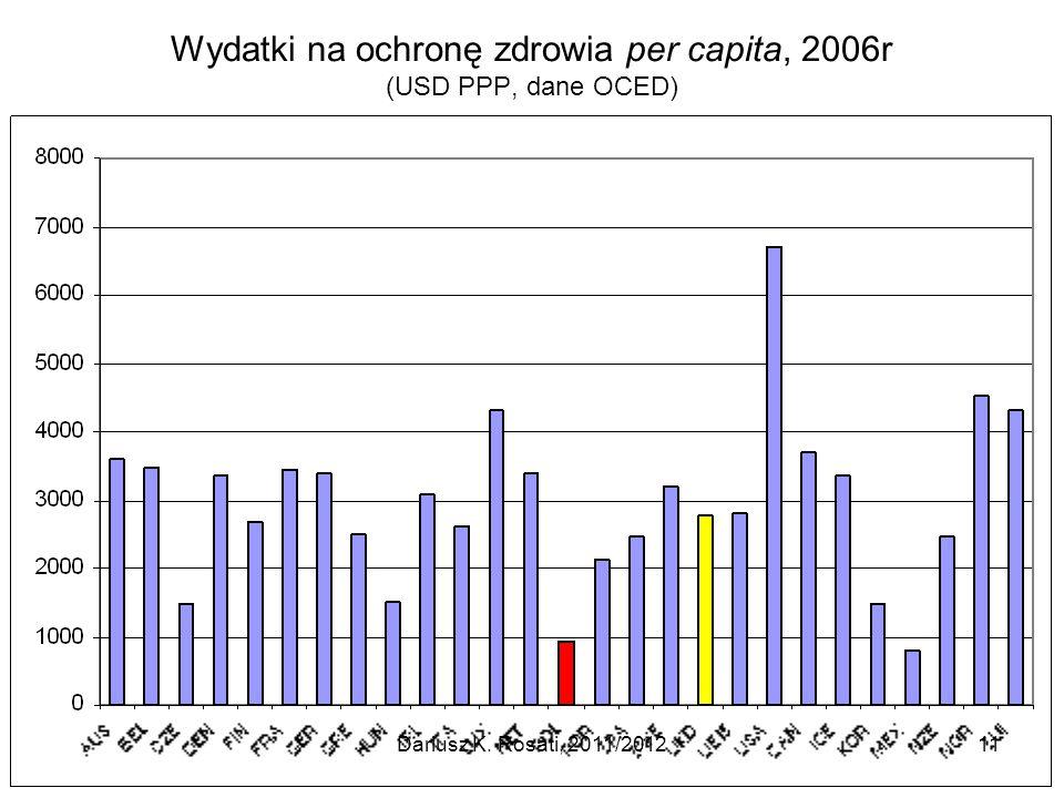 Wydatki na ochronę zdrowia per capita, 2006r (USD PPP, dane OCED)