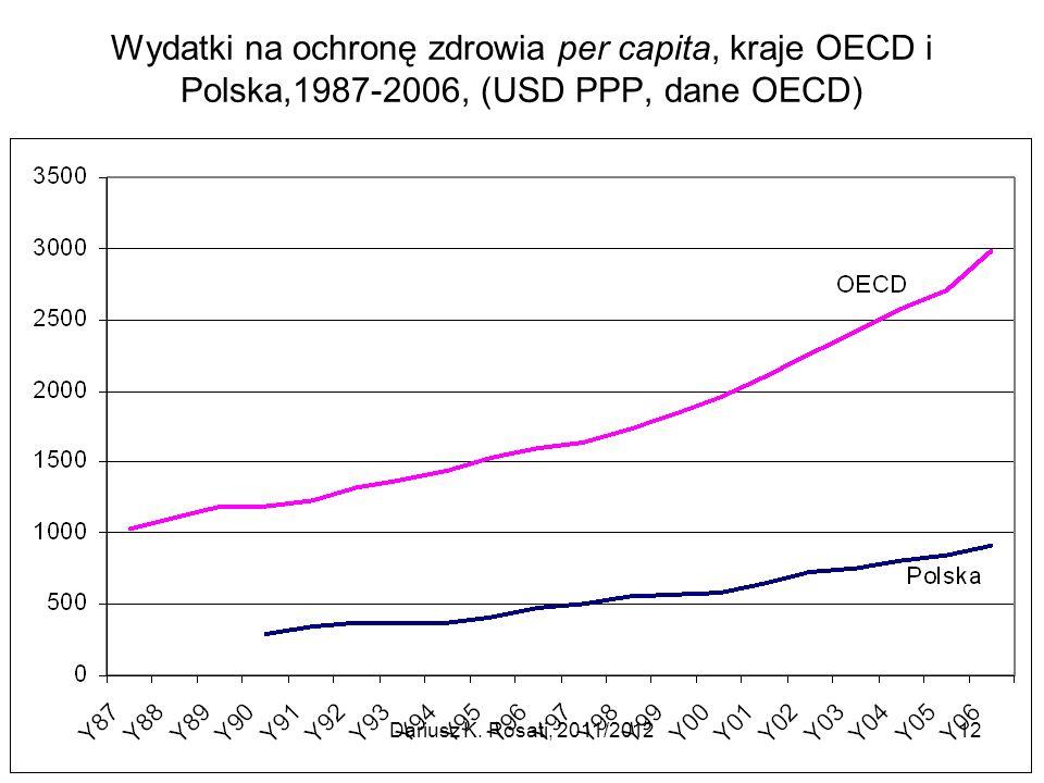 Wydatki na ochronę zdrowia per capita, kraje OECD i Polska,1987-2006, (USD PPP, dane OECD)
