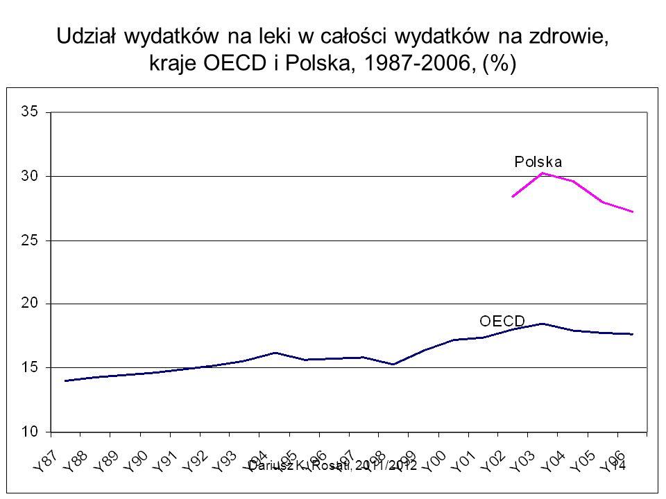 Udział wydatków na leki w całości wydatków na zdrowie, kraje OECD i Polska, 1987-2006, (%)