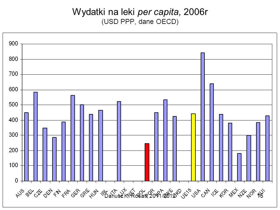 Wydatki na leki per capita, 2006r (USD PPP, dane OECD)