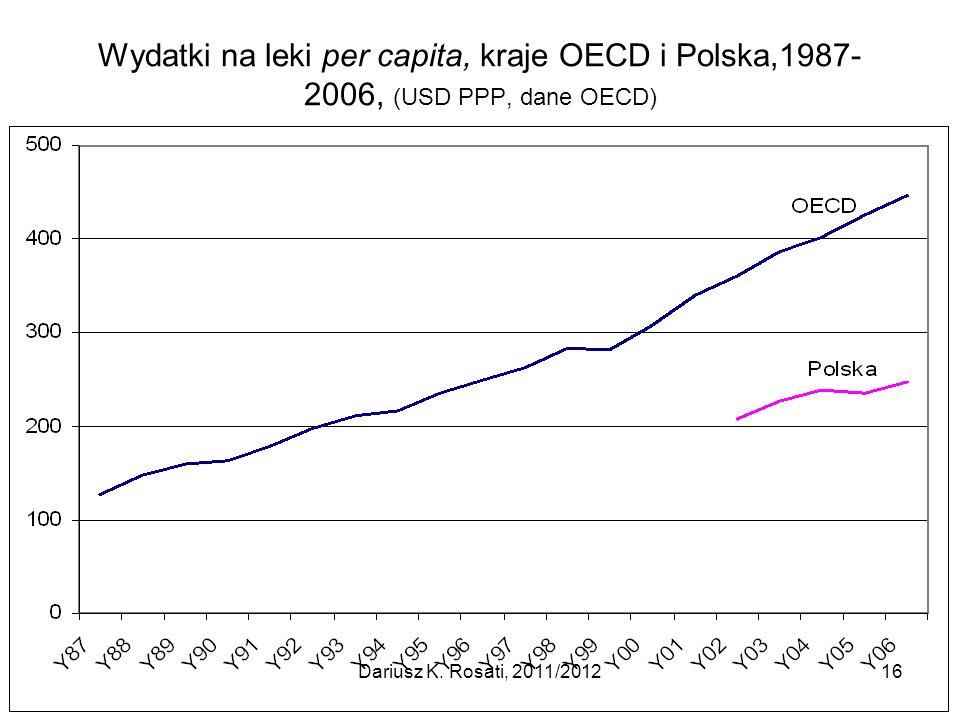 Wydatki na leki per capita, kraje OECD i Polska,1987-2006, (USD PPP, dane OECD)