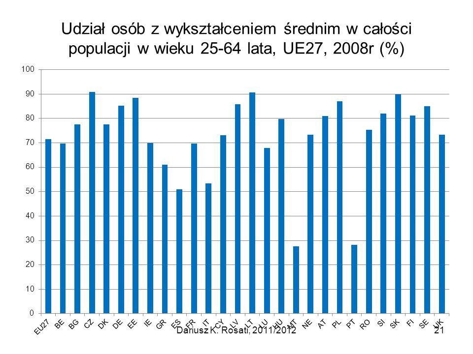 Udział osób z wykształceniem średnim w całości populacji w wieku 25-64 lata, UE27, 2008r (%)