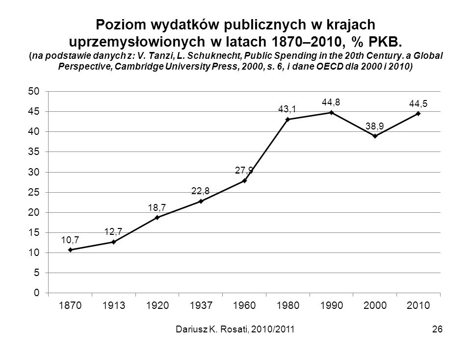Poziom wydatków publicznych w krajach uprzemysłowionych w latach 1870–2010, % PKB. (na podstawie danych z: V. Tanzi, L. Schuknecht, Public Spending in the 20th Century. a Global Perspective, Cambridge University Press, 2000, s. 6, i dane OECD dla 2000 i 2010)