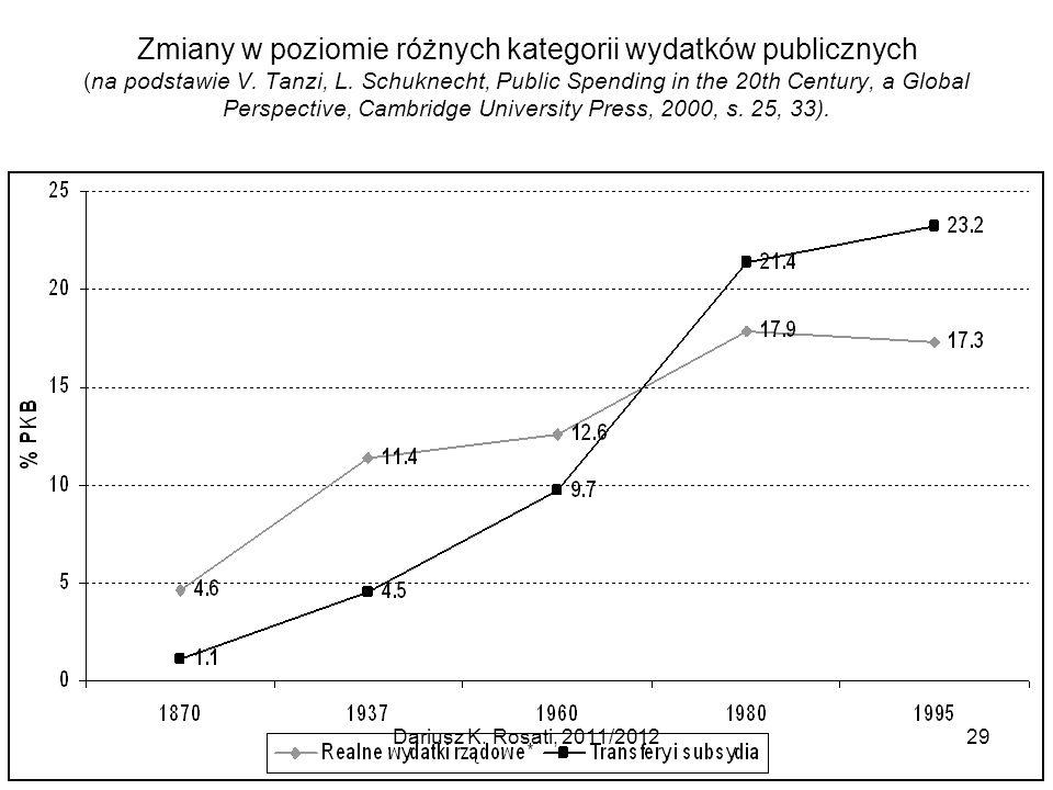 Zmiany w poziomie różnych kategorii wydatków publicznych (na podstawie V. Tanzi, L. Schuknecht, Public Spending in the 20th Century, a Global Perspective, Cambridge University Press, 2000, s. 25, 33).