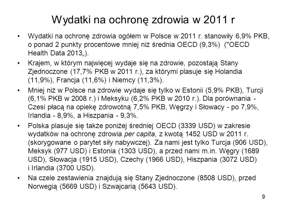 Wydatki na ochronę zdrowia w 2011 r