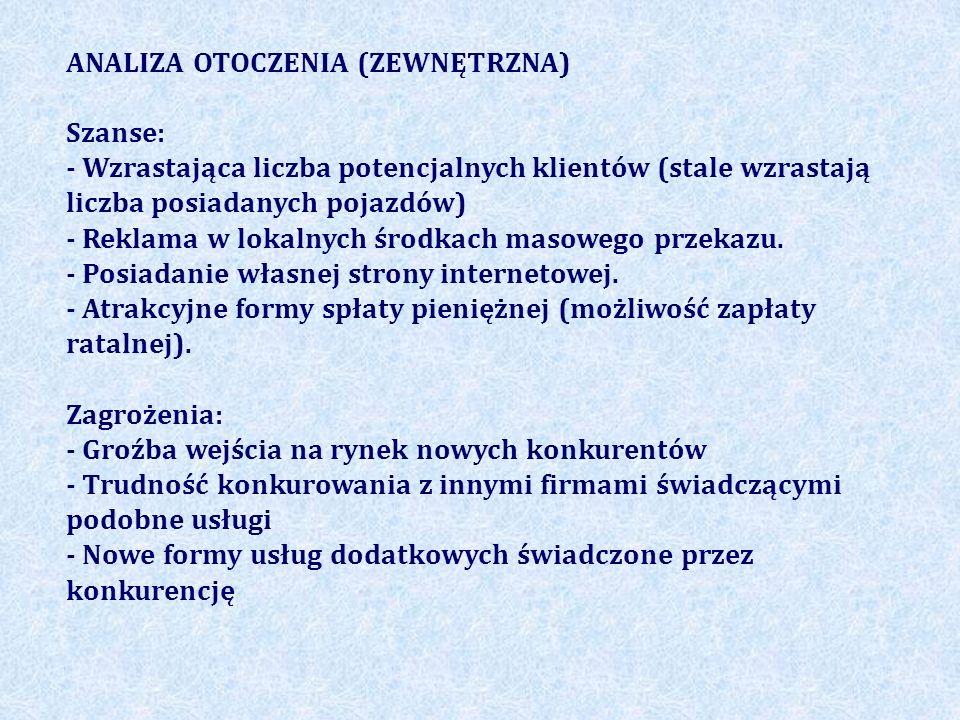 ANALIZA OTOCZENIA (ZEWNĘTRZNA)