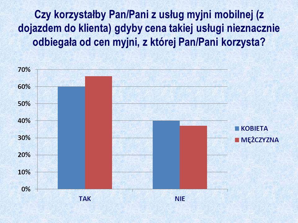 Czy korzystałby Pan/Pani z usług myjni mobilnej (z dojazdem do klienta) gdyby cena takiej usługi nieznacznie odbiegała od cen myjni, z której Pan/Pani korzysta