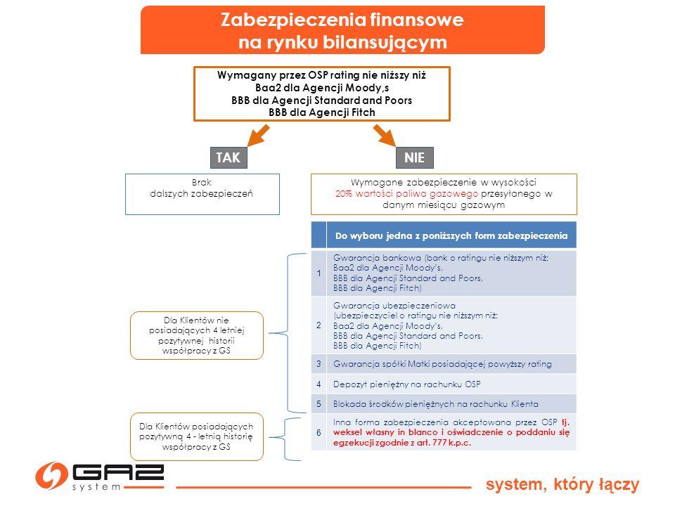 Zabezpieczenia finansowe na rynku bilansującym