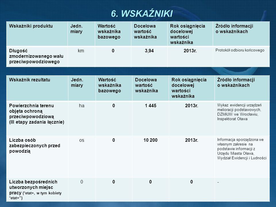 6. WSKAŹNIKI Wskaźniki produktu Jedn. miary Wartość wskaźnika bazowego