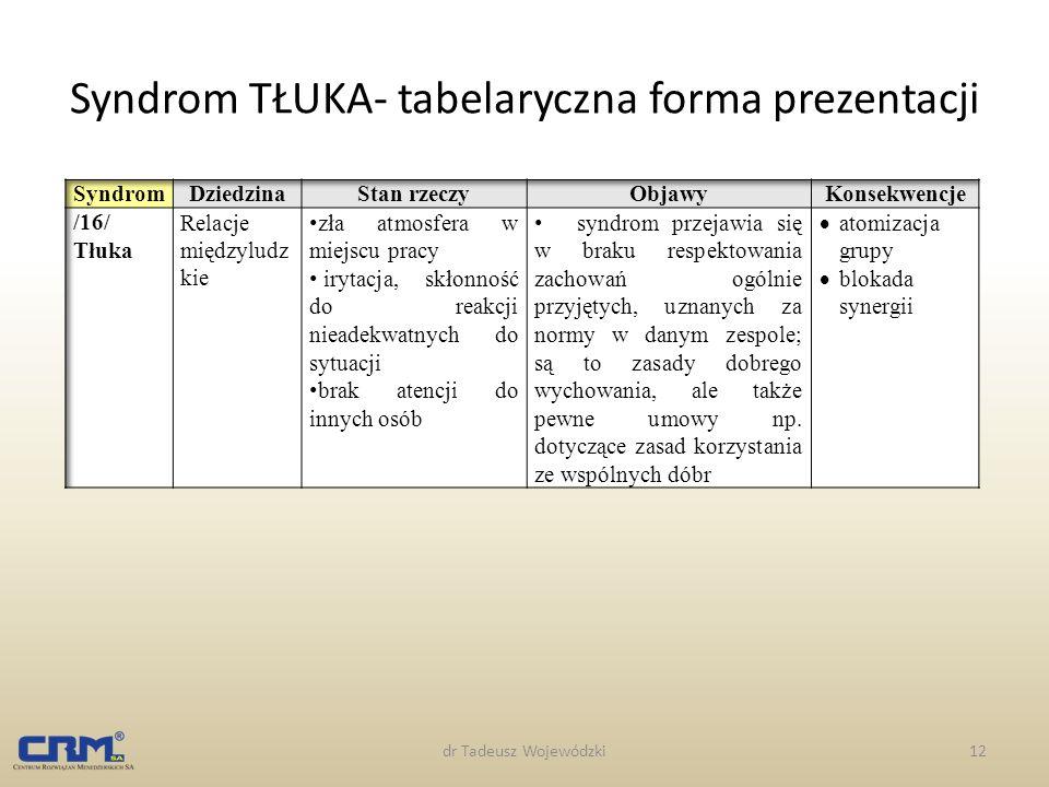 Syndrom TŁUKA- tabelaryczna forma prezentacji