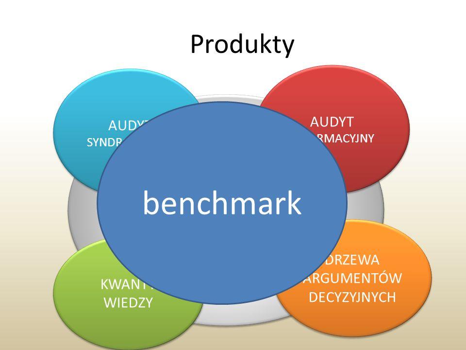 benchmark Produkty zarządzanie zmianą AUDYT AUDYT DRZEWA ARGUMENTÓW