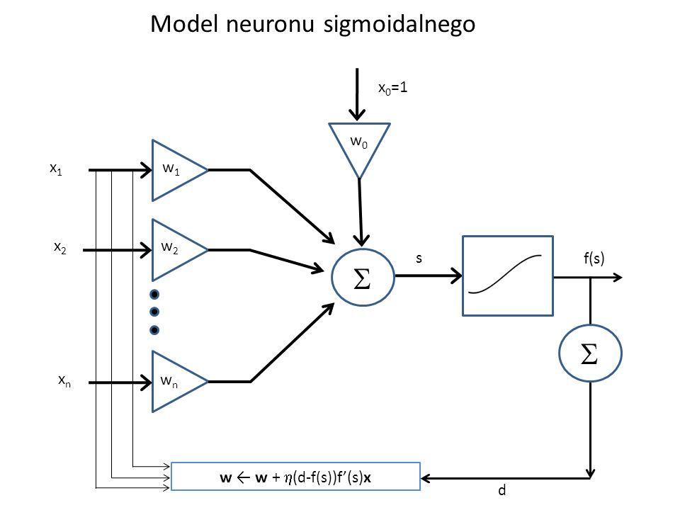 S S Model neuronu sigmoidalnego x0=1 w0 x1 w1 x2 w2 s f(s) xn wn
