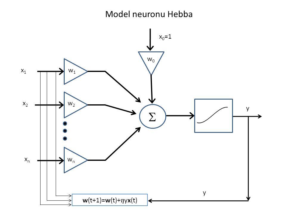 Model neuronu Hebba x0=1 w0 x1 w1 x2 w2 y S xn wn y w(t+1)=w(t)+hyx(t)