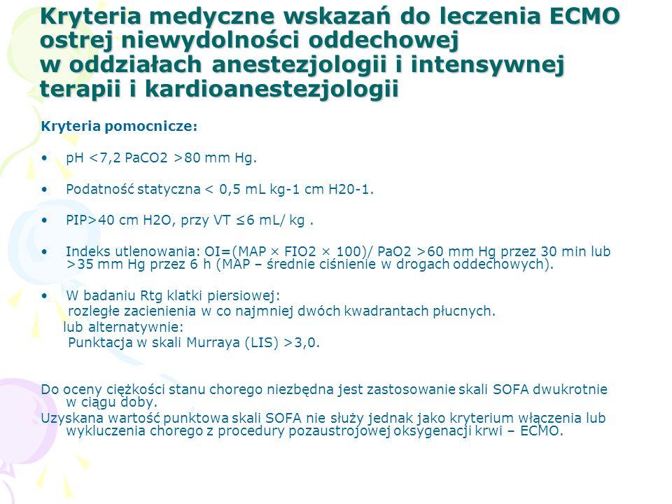 Kryteria medyczne wskazań do leczenia ECMO ostrej niewydolności oddechowej w oddziałach anestezjologii i intensywnej terapii i kardioanestezjologii