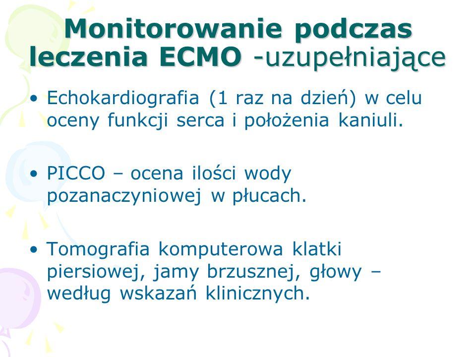 Monitorowanie podczas leczenia ECMO -uzupełniające