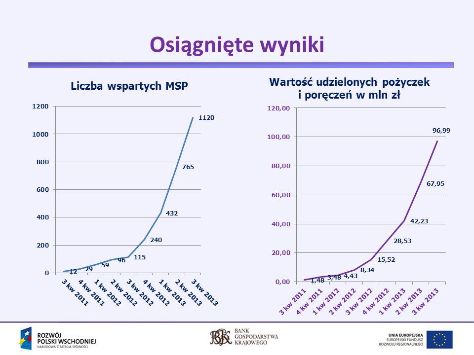 Wartość udzielonych pożyczek i poręczeń w mln zł