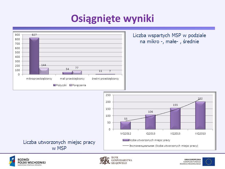 Osiągnięte wyniki Liczba wspartych MSP w podziale na mikro -, małe- , średnie.