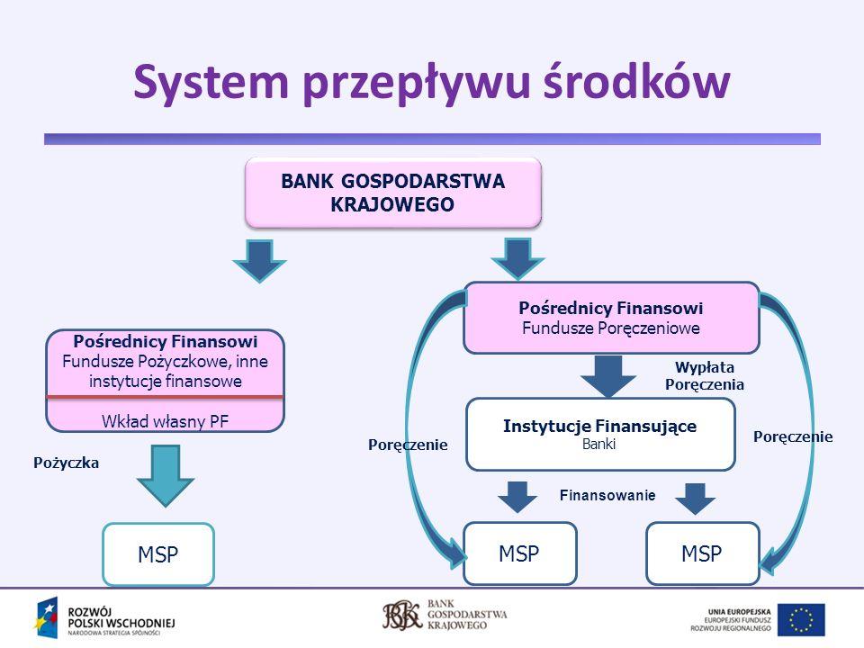 System przepływu środków