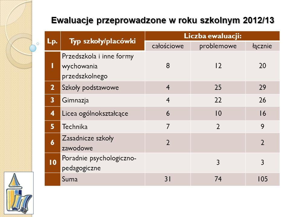 Ewaluacje przeprowadzone w roku szkolnym 2012/13