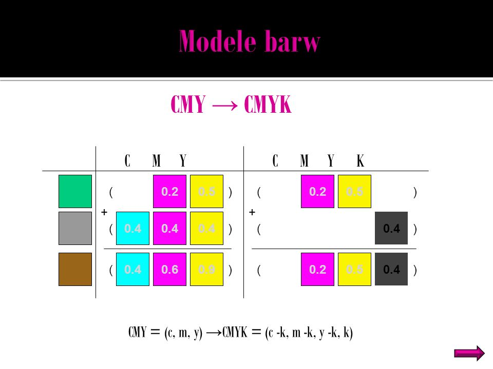 Modele barw CMY → CMYK CMY = (c, m, y) →CMYK = (c -k, m -k, y -k, k) (