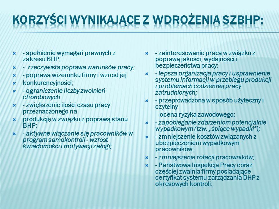 Korzyści wynikające z wdrożenia SZBHP: