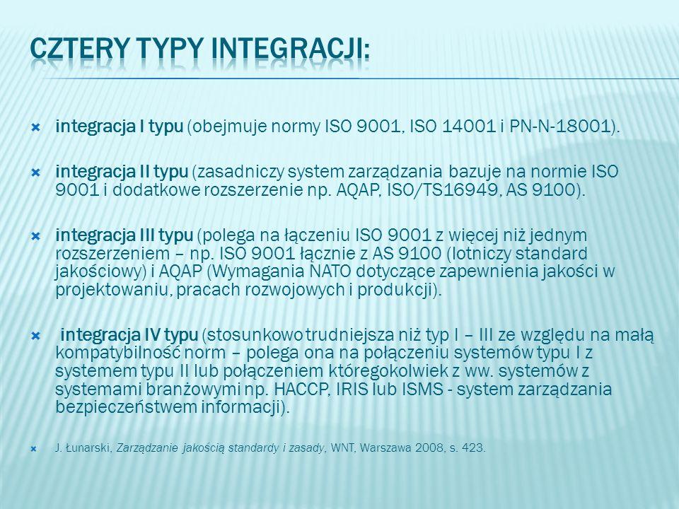 Cztery typy integracji: