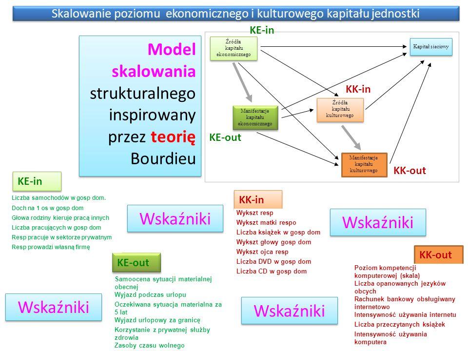 Skalowanie poziomu ekonomicznego i kulturowego kapitału jednostki