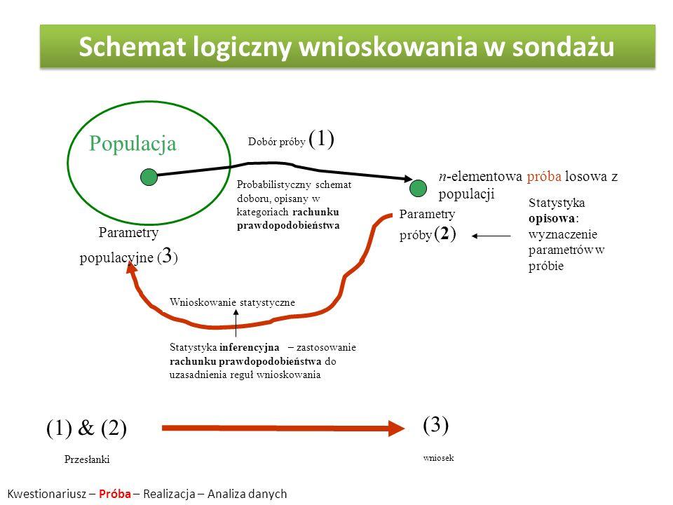 Schemat logiczny wnioskowania w sondażu
