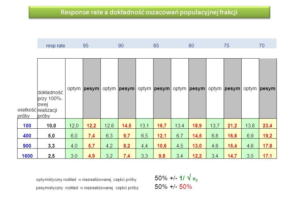 Response rate a dokładność oszacowań populacyjnej frakcji