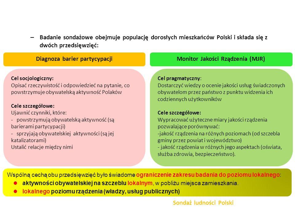 Diagnoza barier partycypacji Monitor Jakości Rządzenia (MJR)