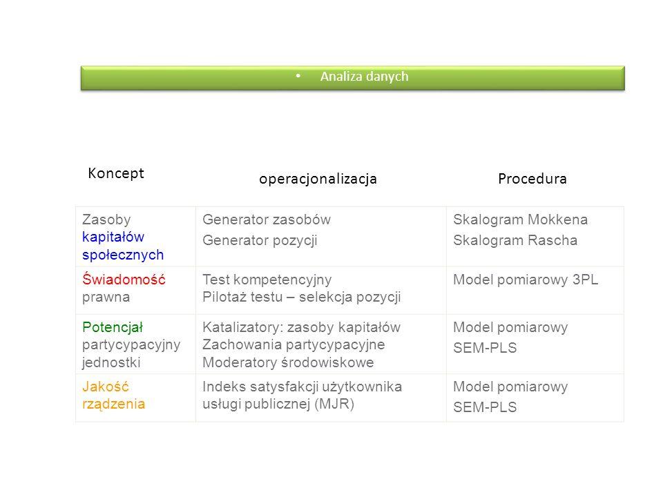 Koncept operacjonalizacja Procedura Analiza danych